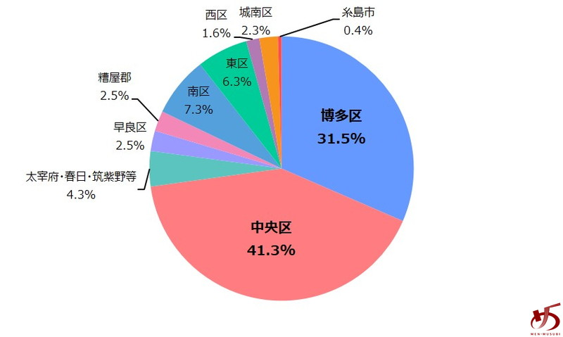 %e3%83%87%e3%83%bc%e3%82%bf%e3%81%a7%e8%a6%8b%e3%82%8b%e3%80%81%e7%a6%8f%e5%b2%a1%e3%81%ae%e3%83%a9%e3%83%bc%e3%83%a1%e3%83%b3%e5%b8%82%e5%a0%b4-%e3%82%b0%e3%83%a9%e3%83%95%e2%91%a1
