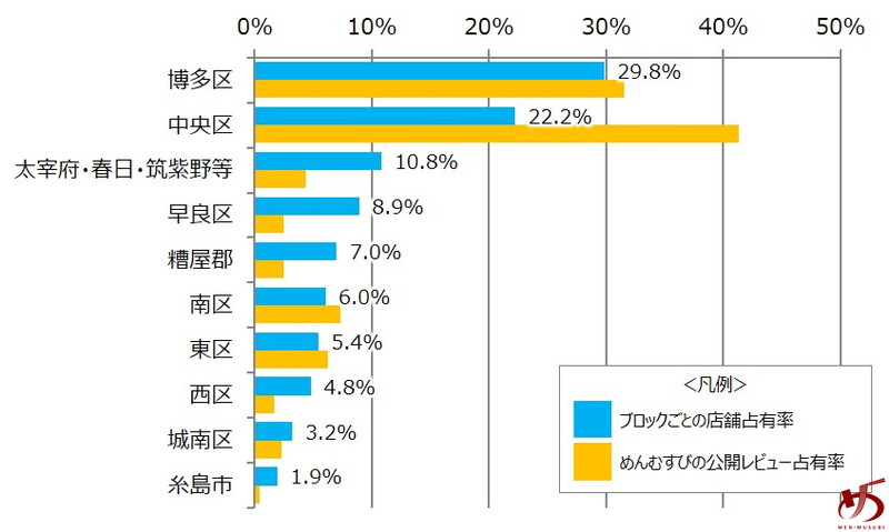 %e3%83%87%e3%83%bc%e3%82%bf%e3%81%a7%e8%a6%8b%e3%82%8b%e3%80%81%e7%a6%8f%e5%b2%a1%e3%81%ae%e3%83%a9%e3%83%bc%e3%83%a1%e3%83%b3%e5%b8%82%e5%a0%b4-%e3%82%b0%e3%83%a9%e3%83%95%e2%91%a2