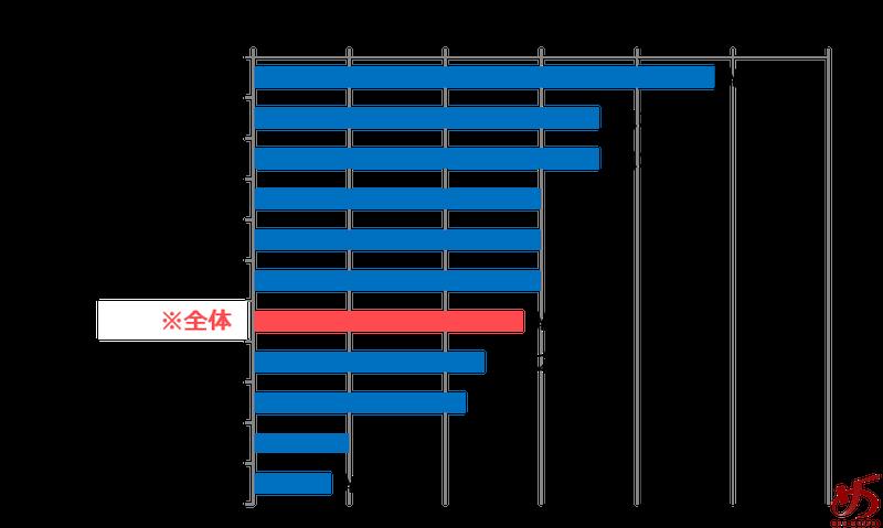 %e3%83%87%e3%83%bc%e3%82%bf%e3%81%a7%e8%a6%8b%e3%82%8b%e3%80%81%e7%a6%8f%e5%b2%a1%e3%81%ae%e3%83%a9%e3%83%bc%e3%83%a1%e3%83%b3%e5%b8%82%e5%a0%b4-%e3%82%b0%e3%83%a9%e3%83%95%e2%91%a4