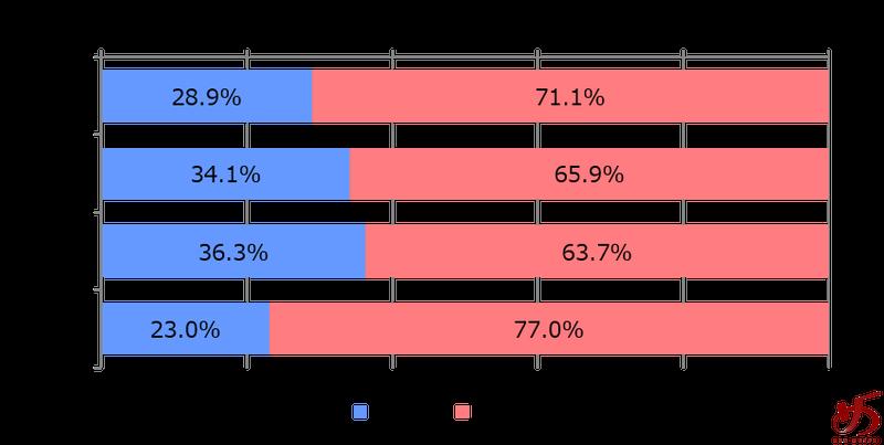 %e3%83%87%e3%83%bc%e3%82%bf%e3%81%a7%e8%a6%8b%e3%82%8b%e3%80%81%e7%a6%8f%e5%b2%a1%e3%81%ae%e3%83%a9%e3%83%bc%e3%83%a1%e3%83%b3%e5%b8%82%e5%a0%b4%e3%82%b0%e3%83%a9%e3%83%95%e2%91%a5
