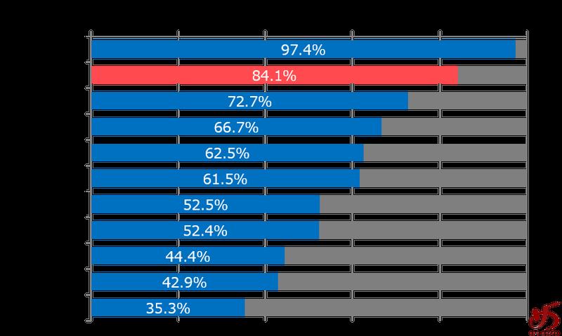 %e3%83%87%e3%83%bc%e3%82%bf%e3%81%a7%e8%a6%8b%e3%82%8b%e3%80%81%e7%a6%8f%e5%b2%a1%e3%81%ae%e3%83%a9%e3%83%bc%e3%83%a1%e3%83%b3%e5%b8%82%e5%a0%b4%e3%82%b0%e3%83%a9%e3%83%95%e2%91%a2
