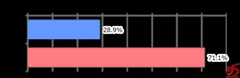 %e3%83%87%e3%83%bc%e3%82%bf%e3%81%a7%e8%a6%8b%e3%82%8b%e3%80%81%e7%a6%8f%e5%b2%a1%e3%81%ae%e3%83%a9%e3%83%bc%e3%83%a1%e3%83%b3%e5%b8%82%e5%a0%b4%e3%82%b0%e3%83%a9%e3%83%95%e2%91%a9