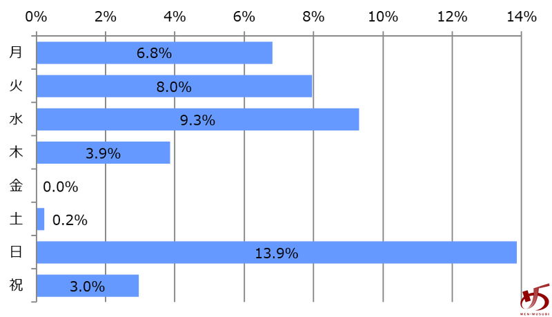 %e3%83%87%e3%83%bc%e3%82%bf%e3%81%a7%e8%a6%8b%e3%82%8b%e3%80%81%e7%a6%8f%e5%b2%a1%e3%81%ae%e3%83%a9%e3%83%bc%e3%83%a1%e3%83%b3%e5%b8%82%e5%a0%b4%e3%82%b0%e3%83%a9%e3%83%95%e2%91%a4
