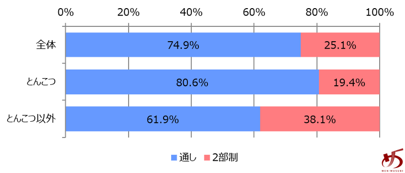 %e3%83%87%e3%83%bc%e3%82%bf%e3%81%a7%e8%a6%8b%e3%82%8b%e3%80%81%e7%a6%8f%e5%b2%a1%e3%81%ae%e3%83%a9%e3%83%bc%e3%83%a1%e3%83%b3%e5%b8%82%e5%a0%b4%e3%82%b0%e3%83%a9%e3%83%95%e2%91%a1
