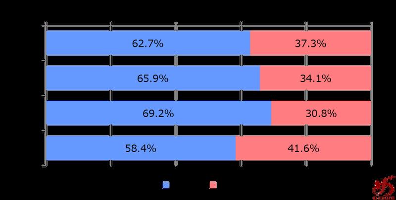 %e3%83%87%e3%83%bc%e3%82%bf%e3%81%a7%e8%a6%8b%e3%82%8b%e3%80%81%e7%a6%8f%e5%b2%a1%e3%81%ae%e3%83%a9%e3%83%bc%e3%83%a1%e3%83%b3%e5%b8%82%e5%a0%b4%e3%82%b0%e3%83%a9%e3%83%95%e2%91%a8