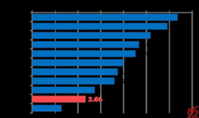 %e3%83%87%e3%83%bc%e3%82%bf%e3%81%a7%e8%a6%8b%e3%82%8b%e3%80%81%e7%a6%8f%e5%b2%a1%e3%81%ae%e3%83%a9%e3%83%bc%e3%83%a1%e3%83%b3%e5%b8%82%e5%a0%b4%e3%82%b0%e3%83%a9%e3%83%95%e2%9e%83
