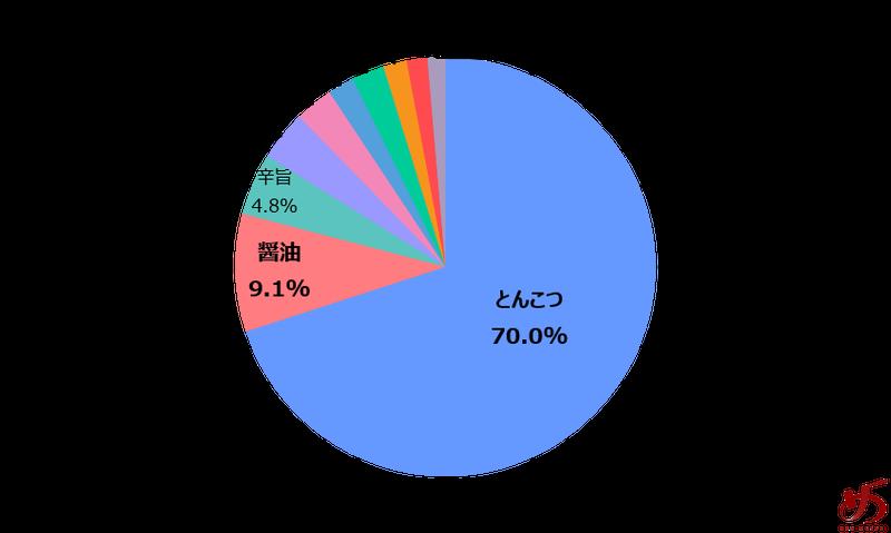 %e3%83%87%e3%83%bc%e3%82%bf%e3%81%a7%e8%a6%8b%e3%82%8b%e3%80%81%e7%a6%8f%e5%b2%a1%e3%81%ae%e3%83%a9%e3%83%bc%e3%83%a1%e3%83%b3%e5%b8%82%e5%a0%b4%e3%82%b0%e3%83%a9%e3%83%95%e2%91%a0