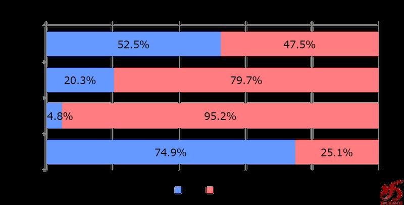 %e3%83%87%e3%83%bc%e3%82%bf%e3%81%a7%e8%a6%8b%e3%82%8b%e3%80%81%e7%a6%8f%e5%b2%a1%e3%81%ae%e3%83%a9%e3%83%bc%e3%83%a1%e3%83%b3%e5%b8%82%e5%a0%b4%e3%82%b0%e3%83%a9%e3%83%95%e2%91%a7